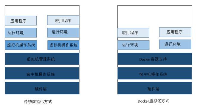docker核心概念(镜像、容器、仓库)及基本操作