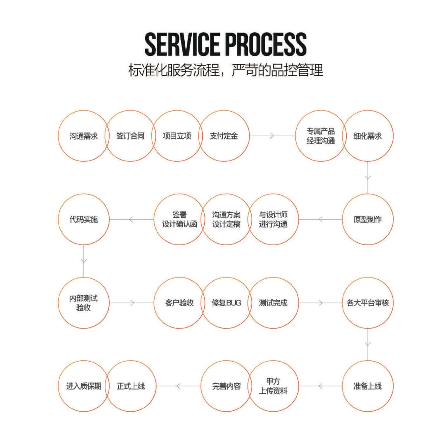 标准化的服务管理,严苛的品控管理